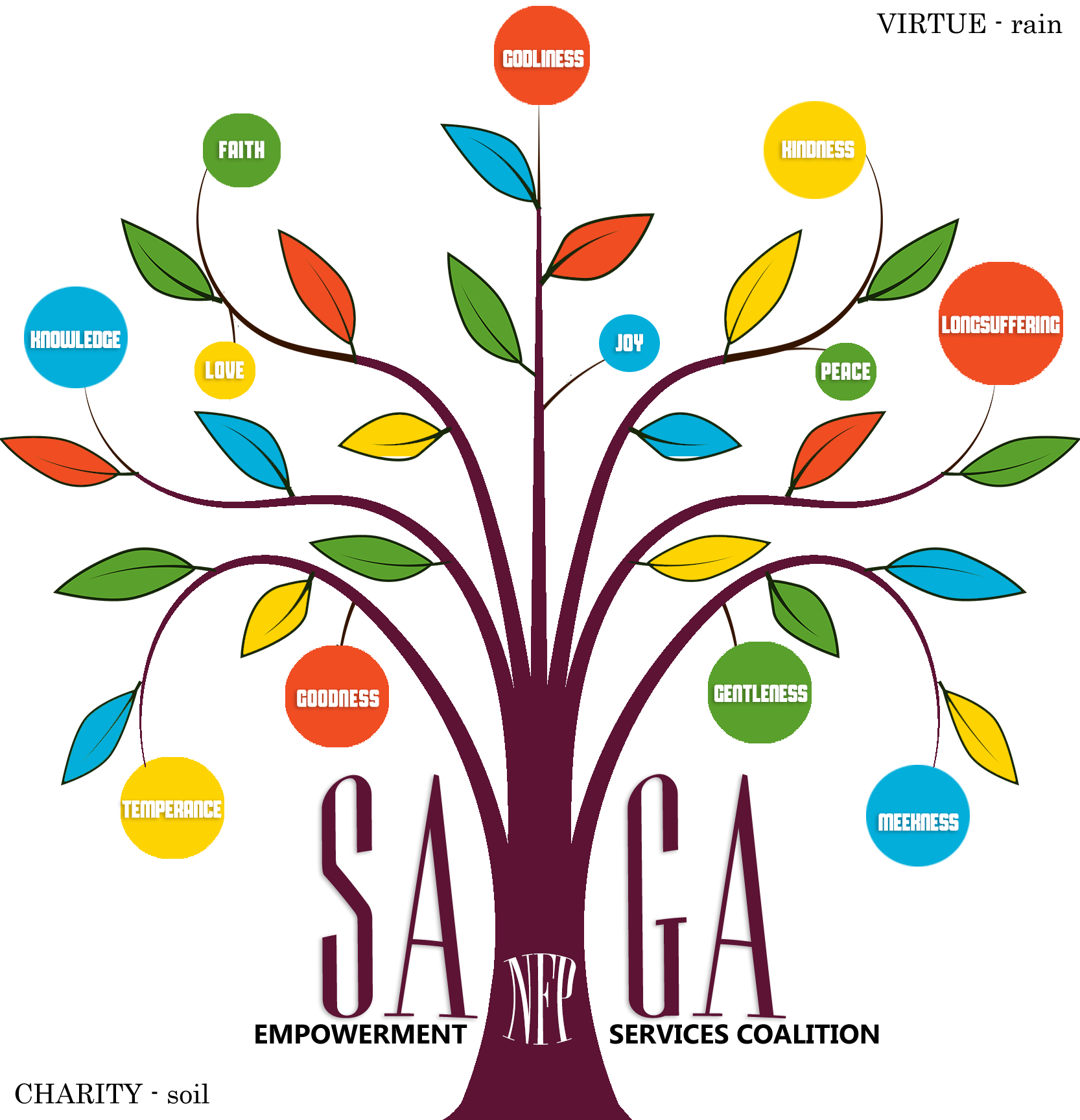 S.A.G.A. Empowerment Services Coalition, NFP